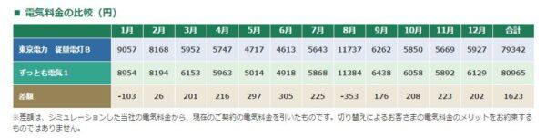 東京電力比較2